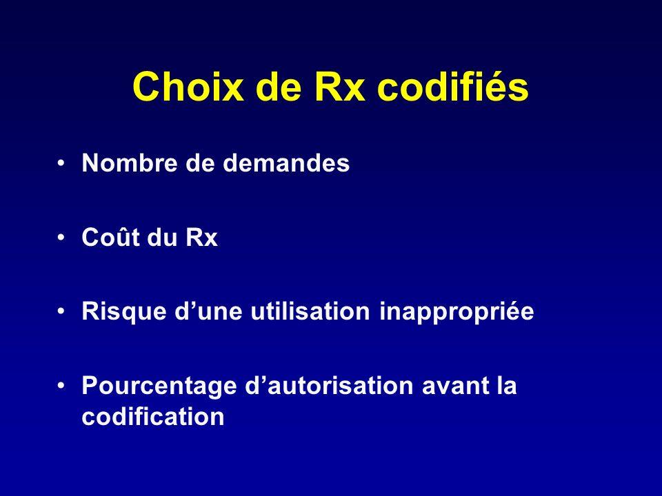 Choix de Rx codifiés Nombre de demandes Coût du Rx Risque dune utilisation inappropriée Pourcentage dautorisation avant la codification