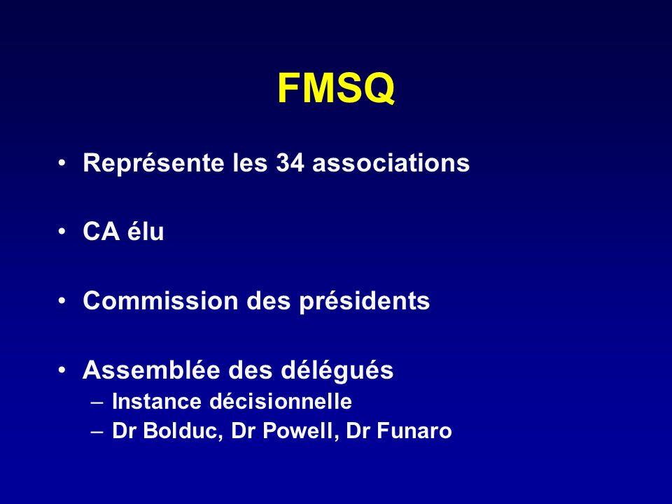 FMSQ Représente les 34 associations CA élu Commission des présidents Assemblée des délégués –Instance décisionnelle –Dr Bolduc, Dr Powell, Dr Funaro