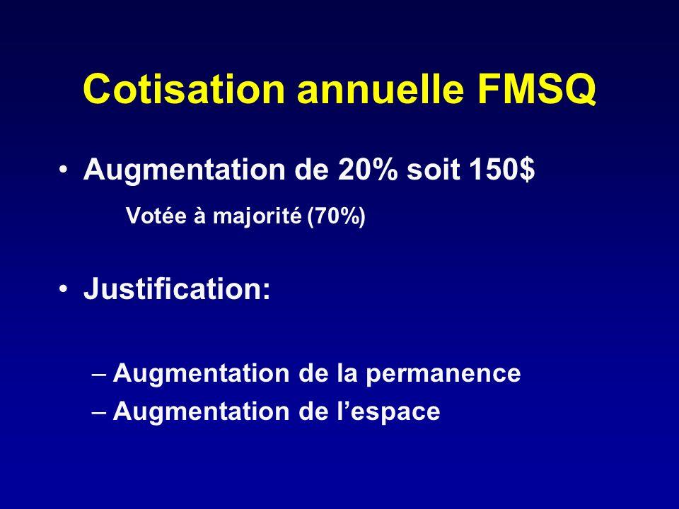 Cotisation annuelle FMSQ Augmentation de 20% soit 150$ Votée à majorité (70%) Justification: –Augmentation de la permanence –Augmentation de lespace
