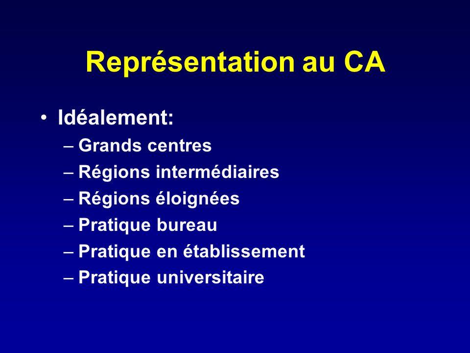 Représentation au CA Idéalement: –Grands centres –Régions intermédiaires –Régions éloignées –Pratique bureau –Pratique en établissement –Pratique univ