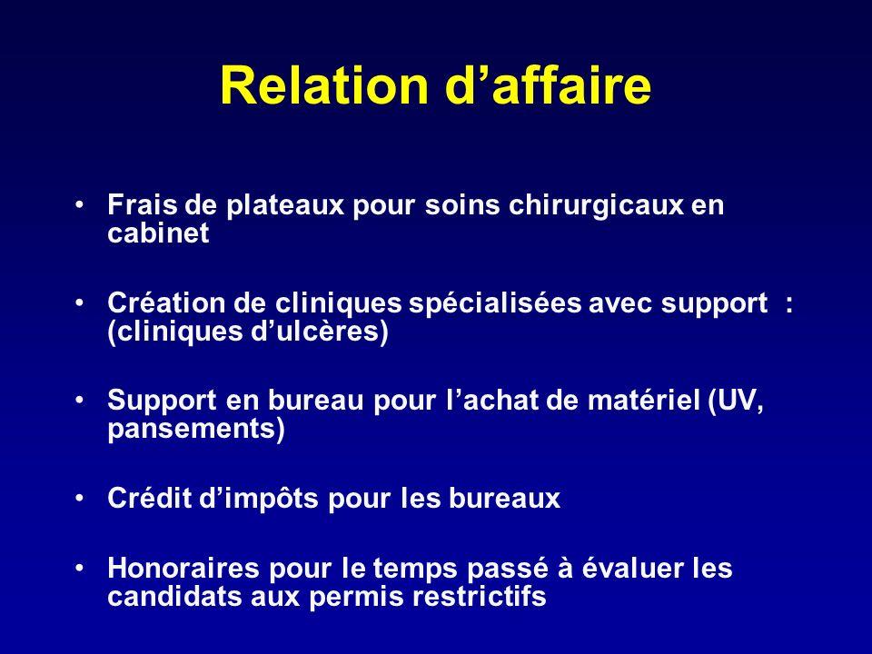 Relation daffaire Frais de plateaux pour soins chirurgicaux en cabinet Création de cliniques spécialisées avec support : (cliniques dulcères) Support