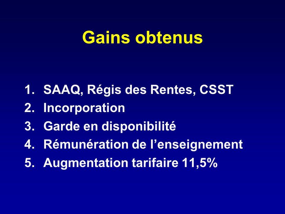 Gains obtenus 1.SAAQ, Régis des Rentes, CSST 2.Incorporation 3.Garde en disponibilité 4.Rémunération de lenseignement 5.Augmentation tarifaire 11,5%