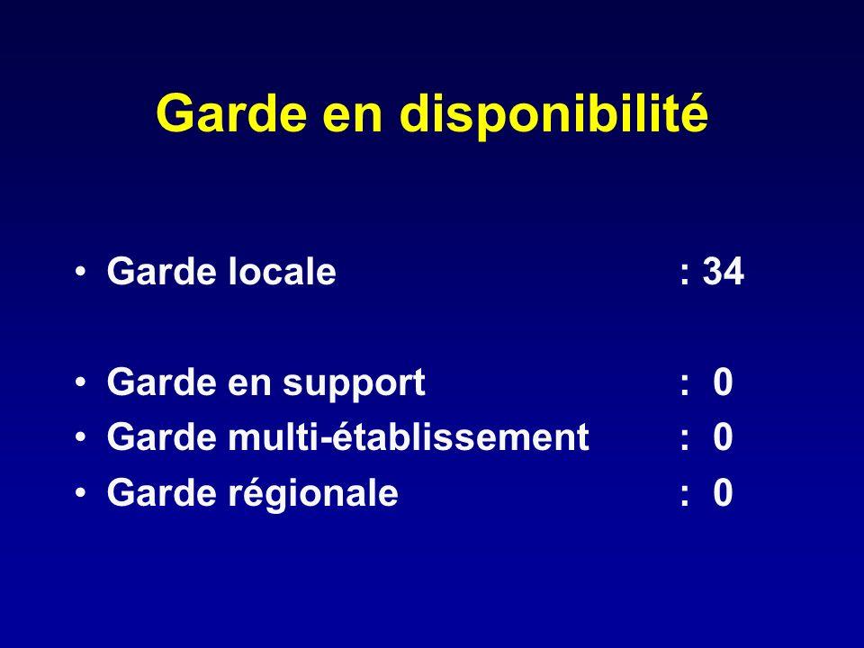 Garde en disponibilité Garde locale: 34 Garde en support: 0 Garde multi-établissement: 0 Garde régionale: 0