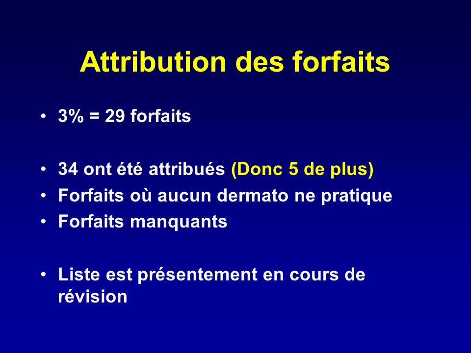 Attribution des forfaits 3% = 29 forfaits 34 ont été attribués (Donc 5 de plus) Forfaits où aucun dermato ne pratique Forfaits manquants Liste est pré