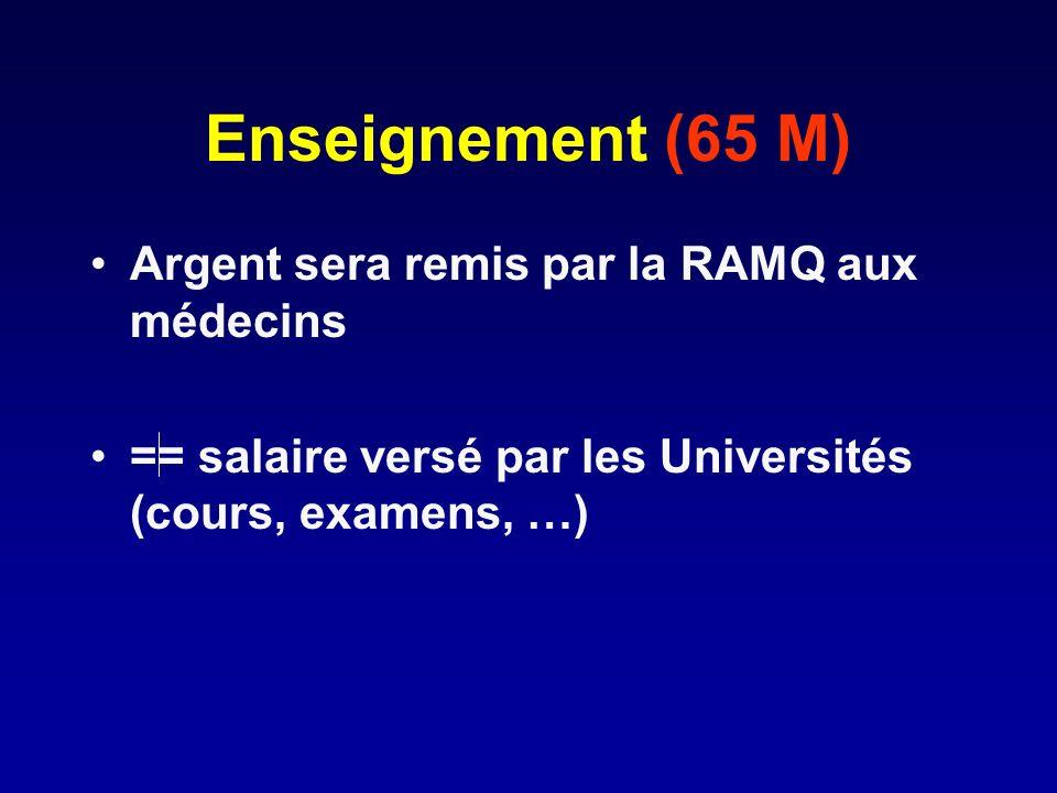 Enseignement (65 M) Argent sera remis par la RAMQ aux médecins == salaire versé par les Universités (cours, examens, …)