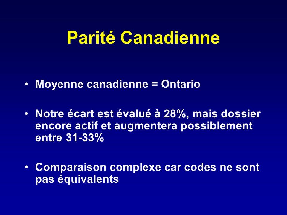 Parité Canadienne Moyenne canadienne = Ontario Notre écart est évalué à 28%, mais dossier encore actif et augmentera possiblement entre 31-33% Compara