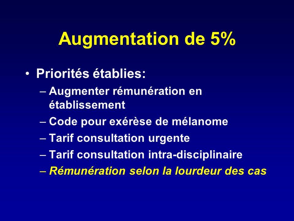 Augmentation de 5% Priorités établies: –Augmenter rémunération en établissement –Code pour exérèse de mélanome –Tarif consultation urgente –Tarif cons