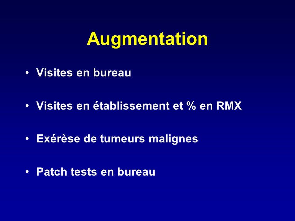 Augmentation Visites en bureau Visites en établissement et % en RMX Exérèse de tumeurs malignes Patch tests en bureau