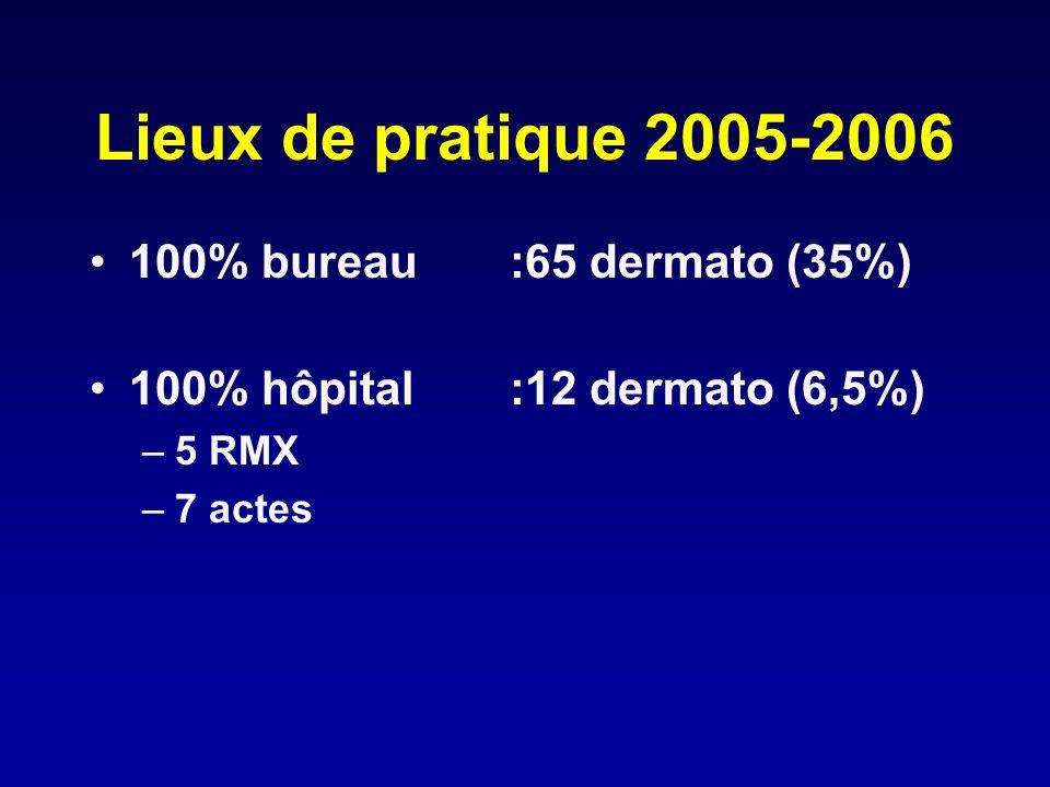 Lieux de pratique 2005-2006 100% bureau:65 dermato (35%) 100% hôpital:12 dermato (6,5%) –5 RMX –7 actes