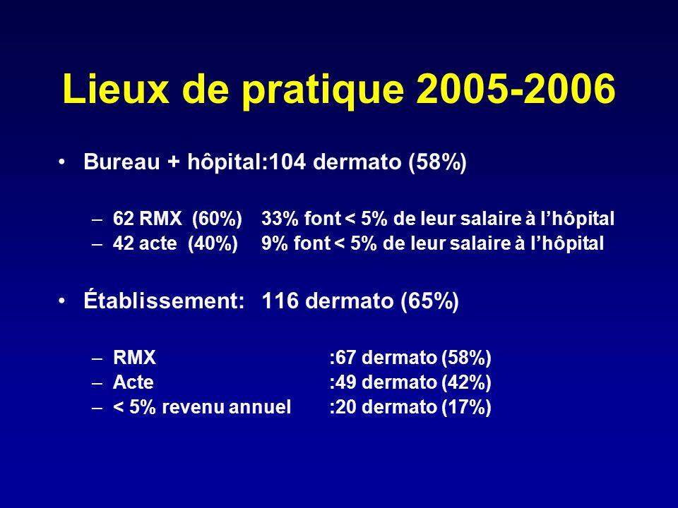 Lieux de pratique 2005-2006 Bureau + hôpital:104 dermato (58%) –62 RMX (60%)33% font < 5% de leur salaire à lhôpital –42 acte (40%)9% font < 5% de leu