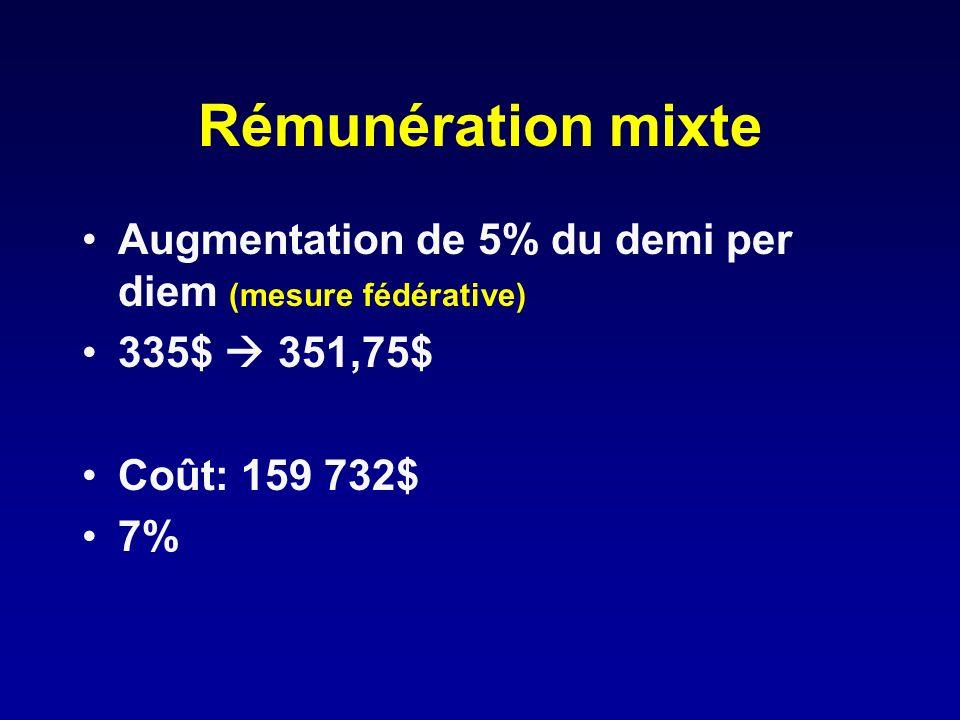 Rémunération mixte Augmentation de 5% du demi per diem (mesure fédérative) 335$ 351,75$ Coût: 159 732$ 7%