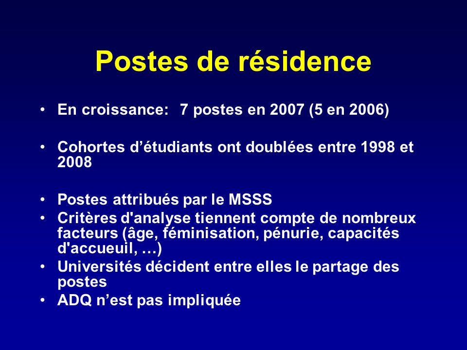 Postes de résidence En croissance: 7 postes en 2007 (5 en 2006) Cohortes détudiants ont doublées entre 1998 et 2008 Postes attribués par le MSSS Critè