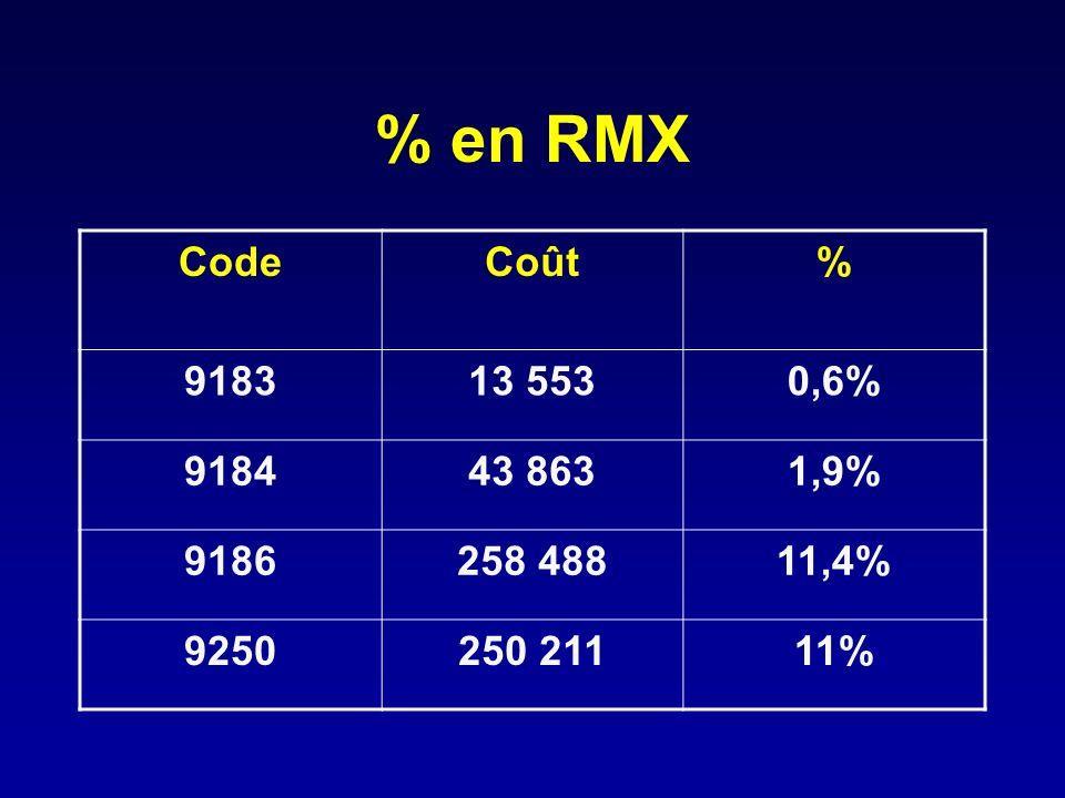 % en RMX CodeCoût% 918313 5530,6% 918443 8631,9% 9186258 48811,4% 9250250 21111%