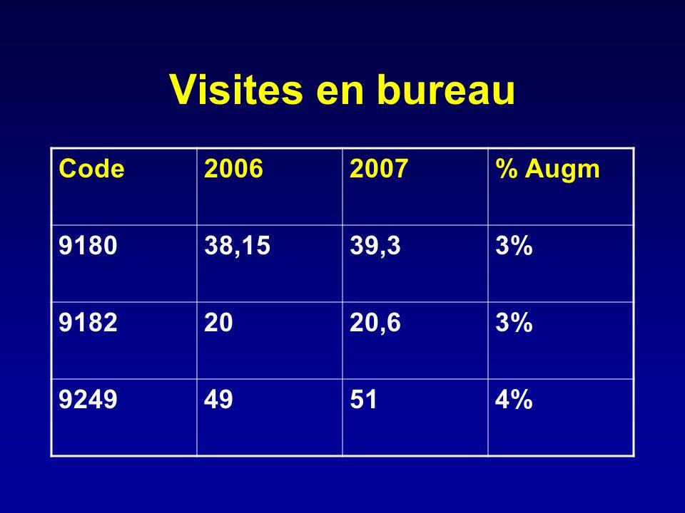 Visites en bureau Code20062007% Augm 918038,1539,33% 91822020,63% 924949514%