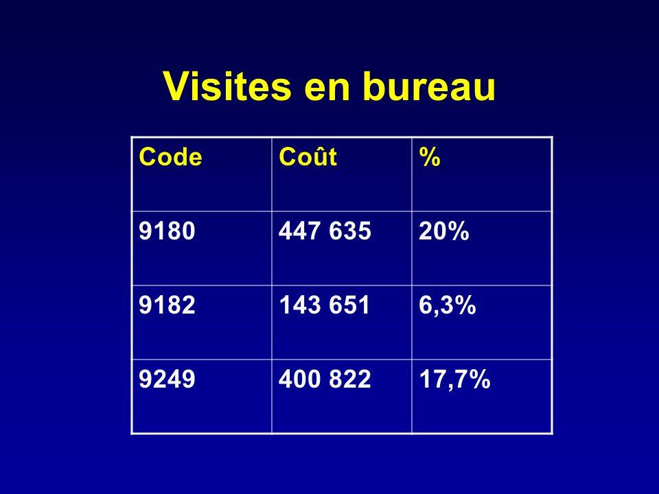 Visites en bureau CodeCoût% 9180447 63520% 9182143 6516,3% 9249400 82217,7%