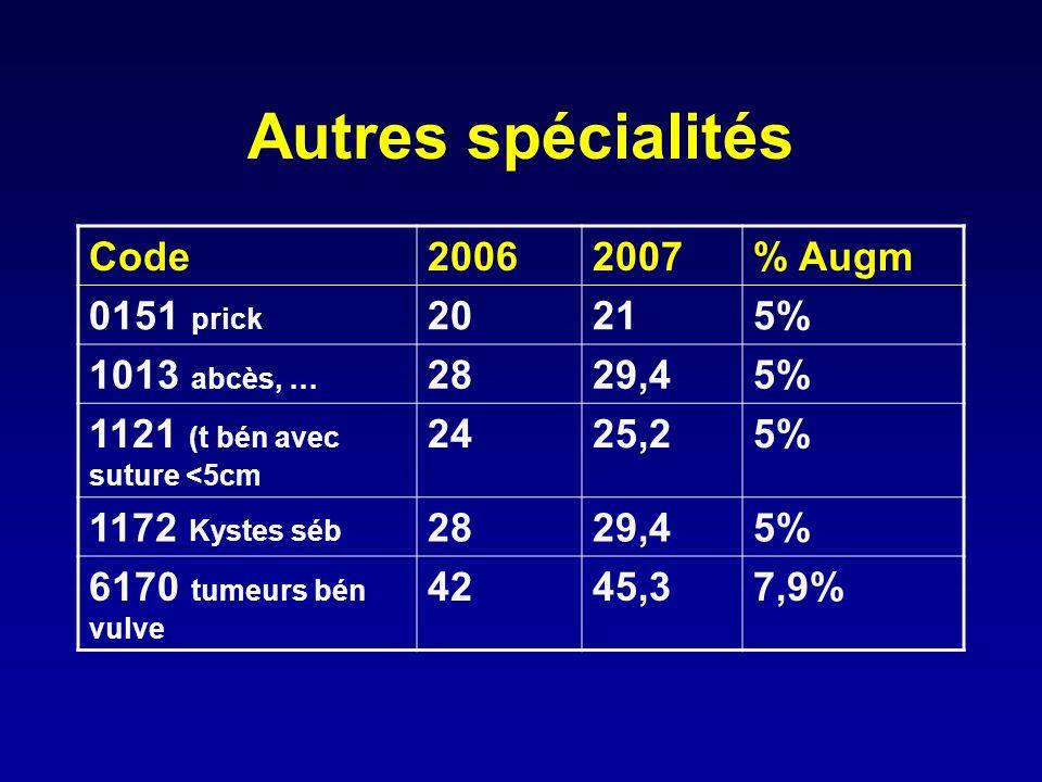 Autres spécialités Code20062007% Augm 0151 prick 20215% 1013 abcès, … 2829,45% 1121 (t bén avec suture <5cm 2425,25% 1172 Kystes séb 2829,45% 6170 tum
