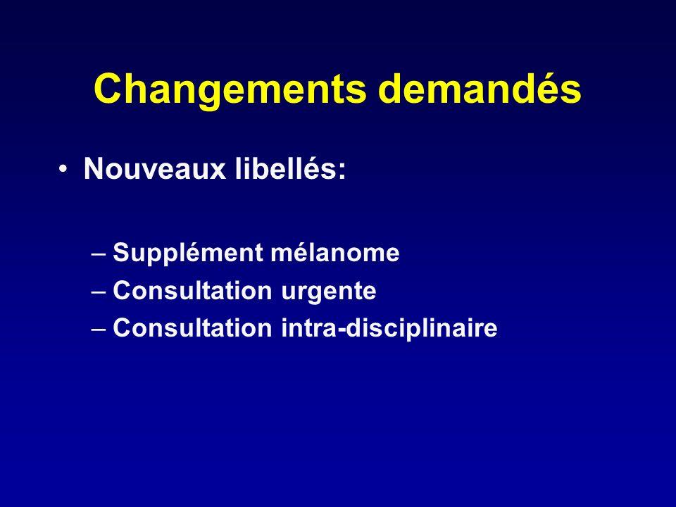 Changements demandés Nouveaux libellés: –Supplément mélanome –Consultation urgente –Consultation intra-disciplinaire
