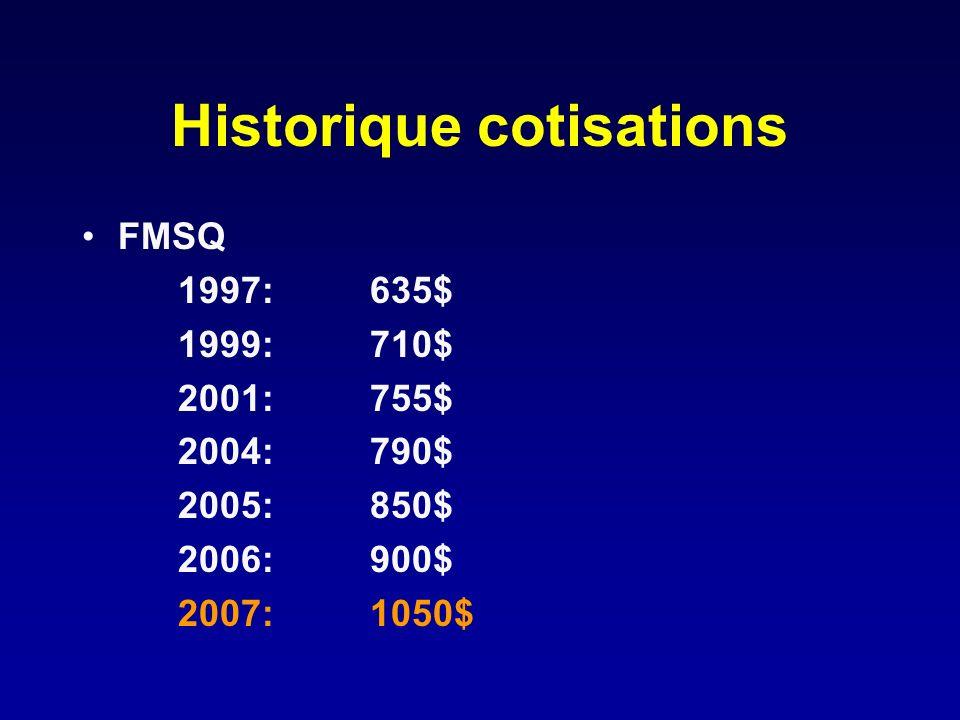Historique cotisations FMSQ 1997:635$ 1999: 710$ 2001: 755$ 2004: 790$ 2005: 850$ 2006: 900$ 2007: 1050$