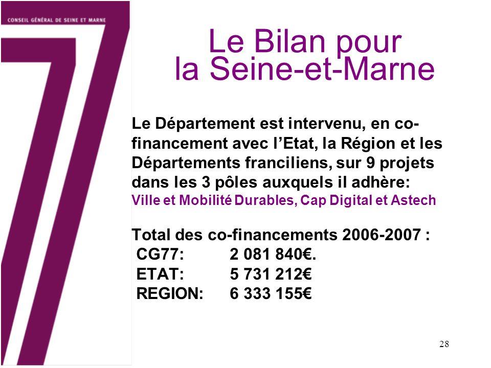 28 Le Bilan pour la Seine-et-Marne Le Département est intervenu, en co- financement avec lEtat, la Région et les Départements franciliens, sur 9 projets dans les 3 pôles auxquels il adhère: Ville et Mobilité Durables, Cap Digital et Astech Total des co-financements 2006-2007 : CG77: 2 081 840.