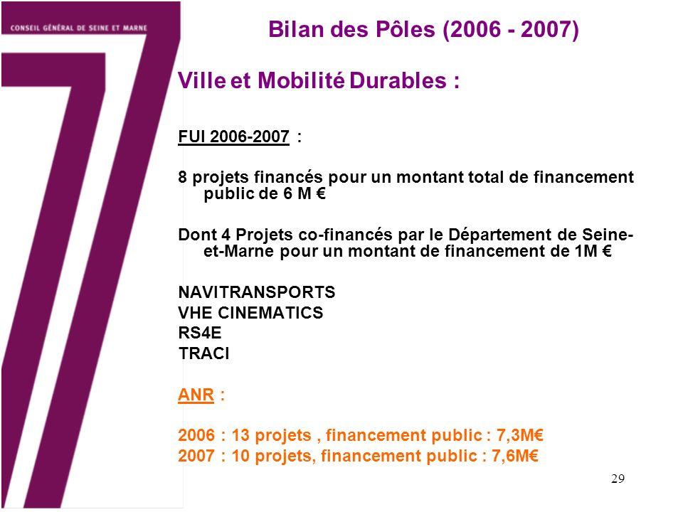 29 Bilan des Pôles (2006 - 2007) Ville et Mobilité Durables : FUI 2006-2007 : 8 projets financés pour un montant total de financement public de 6 M Dont 4 Projets co-financés par le Département de Seine- et-Marne pour un montant de financement de 1M NAVITRANSPORTS VHE CINEMATICS RS4E TRACI ANR : 2006 : 13 projets, financement public : 7,3M 2007 : 10 projets, financement public : 7,6M