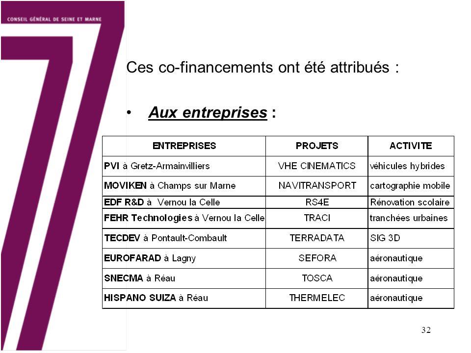 32 Ces co-financements ont été attribués : Aux entreprises :