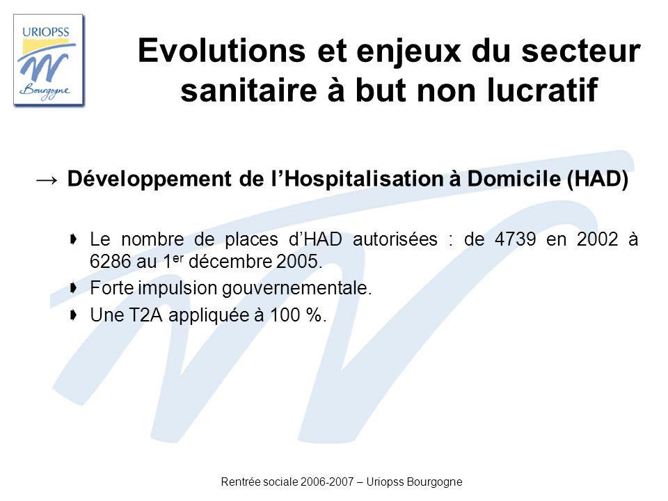 Rentrée sociale 2006-2007 – Uriopss Bourgogne Evolutions et enjeux du secteur sanitaire à but non lucratif Développement de lHospitalisation à Domicil