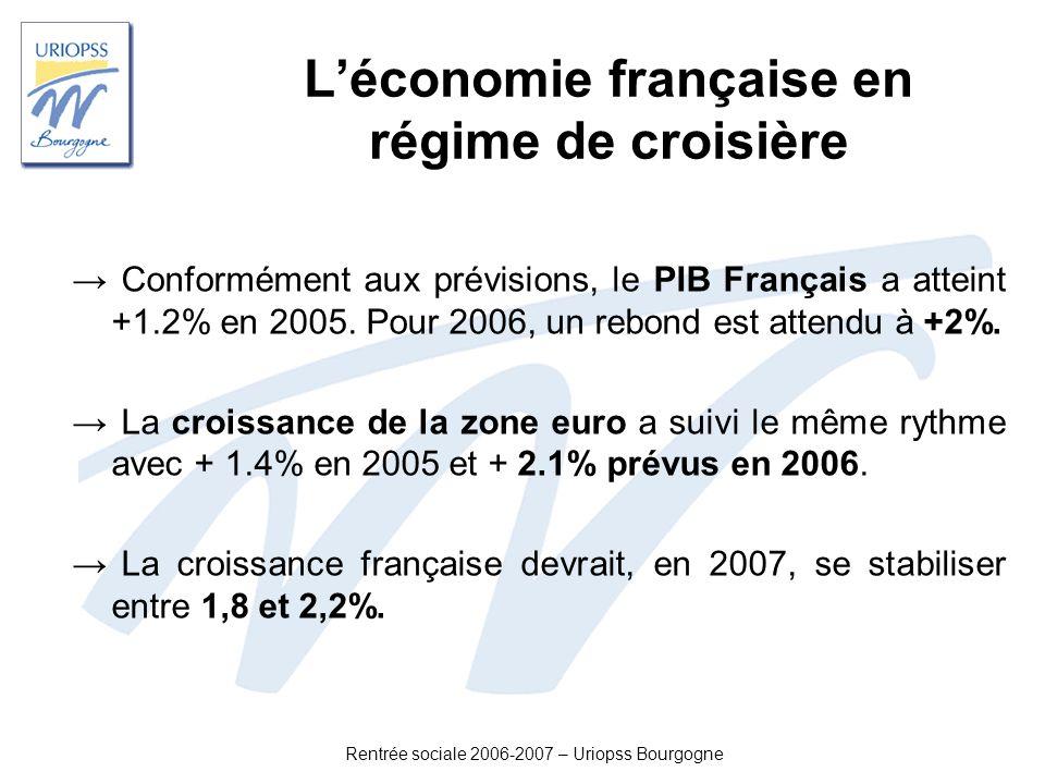 Rentrée sociale 2006-2007 – Uriopss Bourgogne Léconomie française en régime de croisière Conformément aux prévisions, le PIB Français a atteint +1.2%