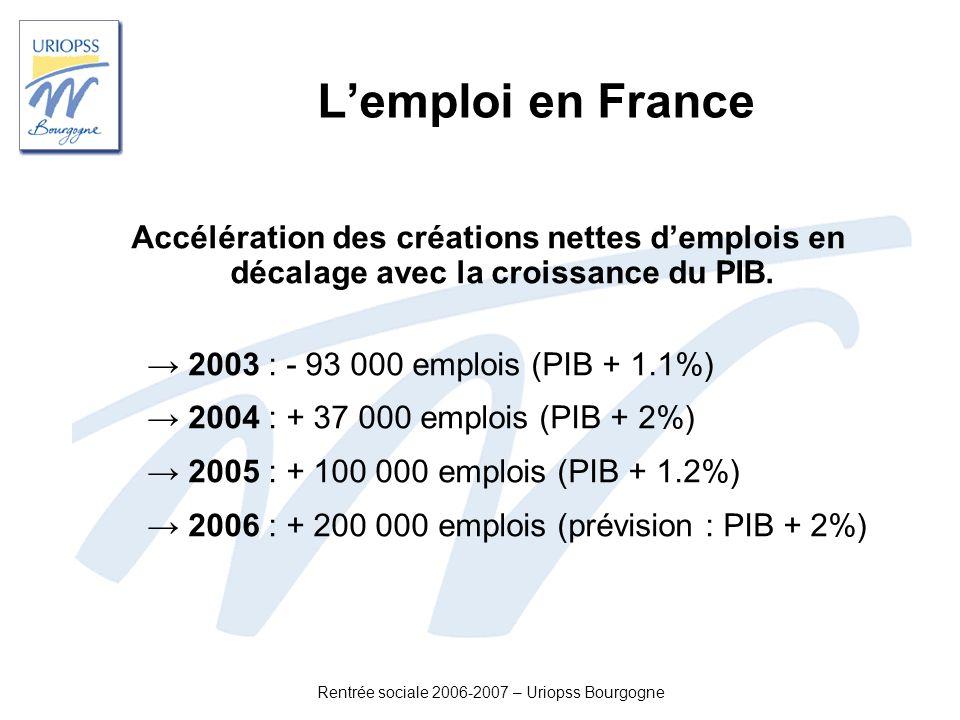 Rentrée sociale 2006-2007 – Uriopss Bourgogne Lemploi en France Accélération des créations nettes demplois en décalage avec la croissance du PIB. 2003