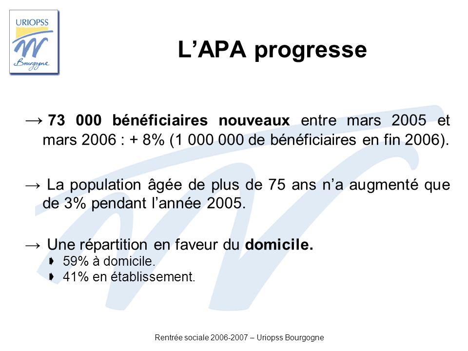 Rentrée sociale 2006-2007 – Uriopss Bourgogne LAPA progresse 73 000 bénéficiaires nouveaux entre mars 2005 et mars 2006 : + 8% (1 000 000 de bénéficia
