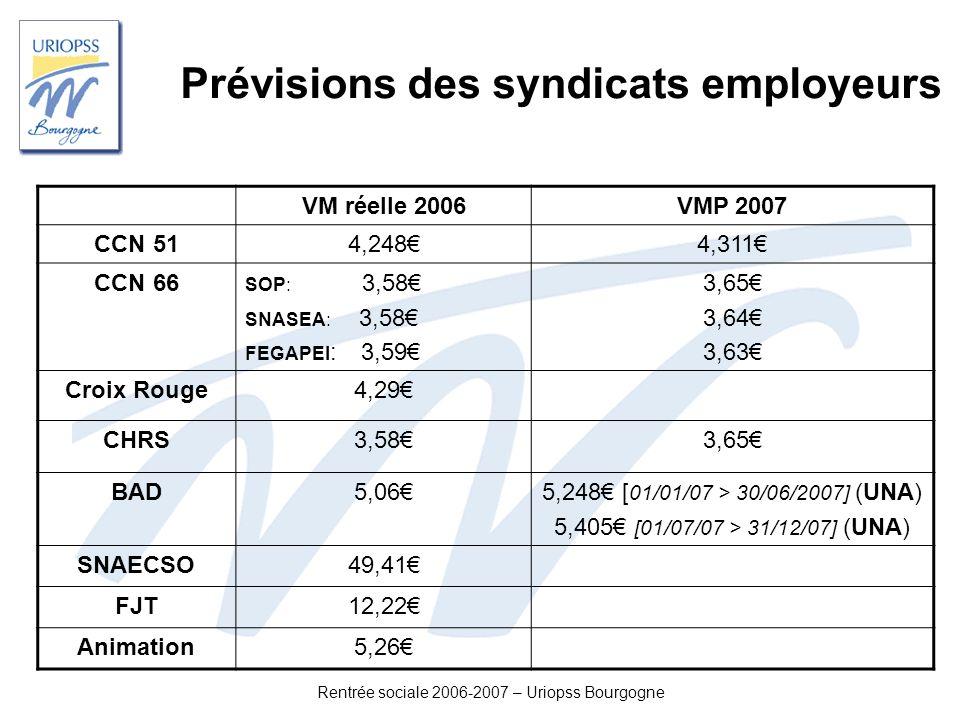 Rentrée sociale 2006-2007 – Uriopss Bourgogne Prévisions des syndicats employeurs VM réelle 2006VMP 2007 CCN 514,2484,311 CCN 66 SOP: 3,58 SNASEA: 3,5