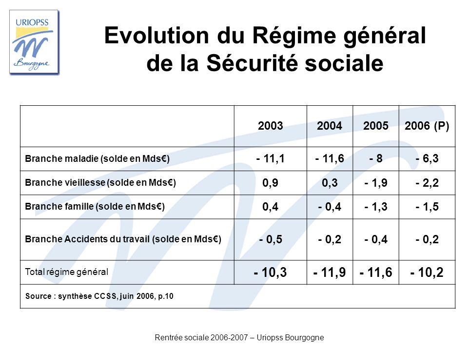 Rentrée sociale 2006-2007 – Uriopss Bourgogne Evolution du Régime général de la Sécurité sociale 2003200420052006 (P) Branche maladie (solde en Mds) -