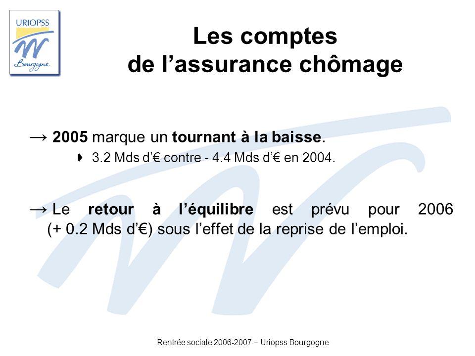 Rentrée sociale 2006-2007 – Uriopss Bourgogne Les comptes de lassurance chômage 2005 marque un tournant à la baisse. 3.2 Mds d contre - 4.4 Mds d en 2
