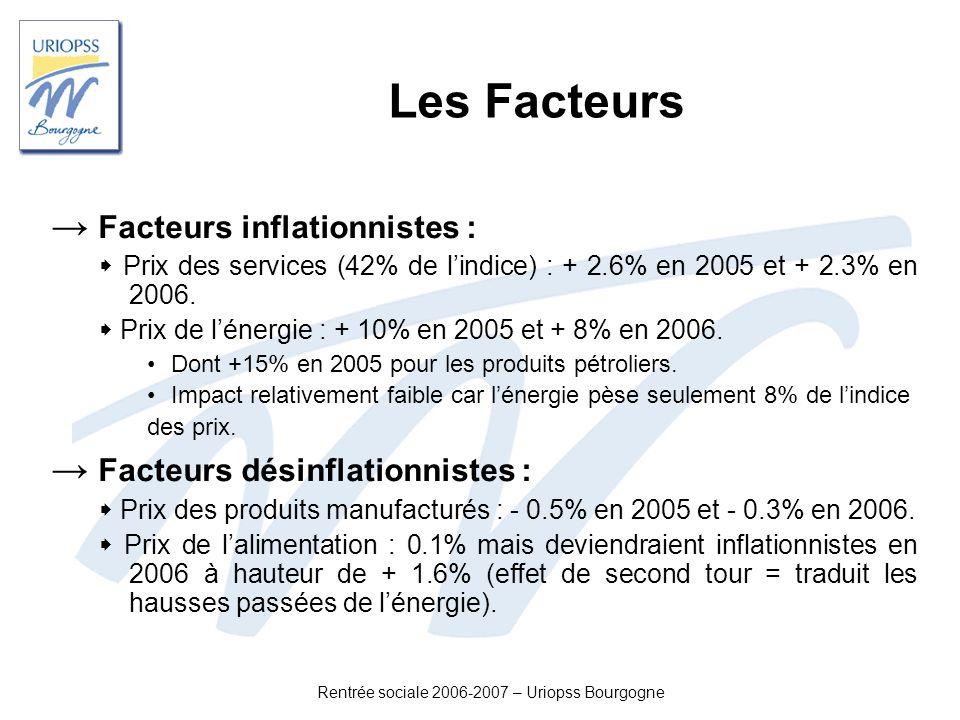 Rentrée sociale 2006-2007 – Uriopss Bourgogne Les Facteurs Facteurs inflationnistes : Prix des services (42% de lindice) : + 2.6% en 2005 et + 2.3% en
