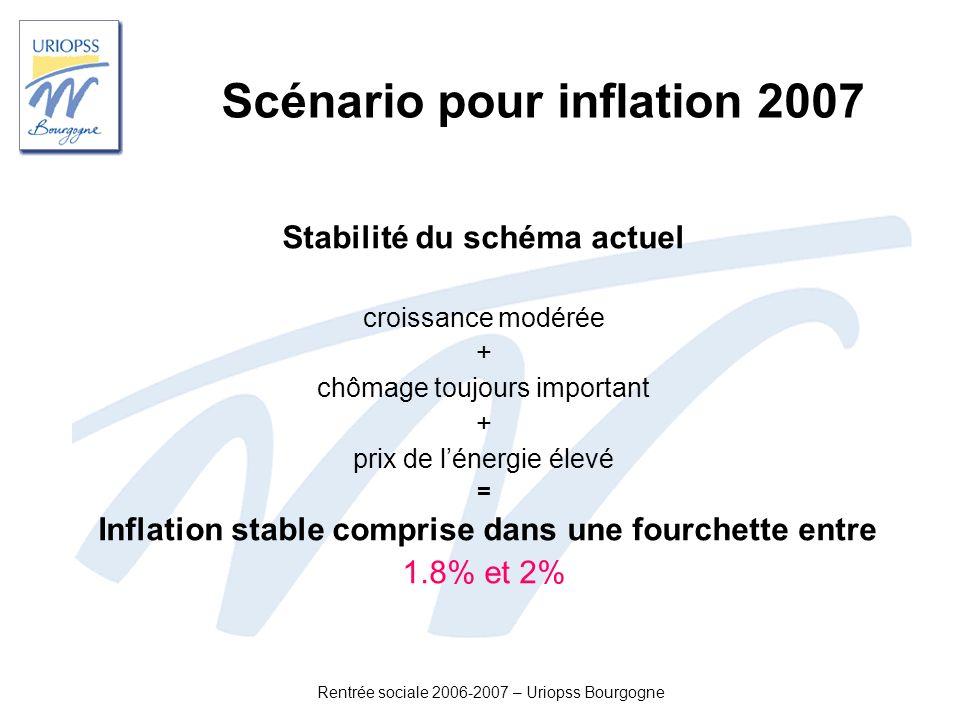 Rentrée sociale 2006-2007 – Uriopss Bourgogne Scénario pour inflation 2007 Stabilité du schéma actuel croissance modérée + chômage toujours important