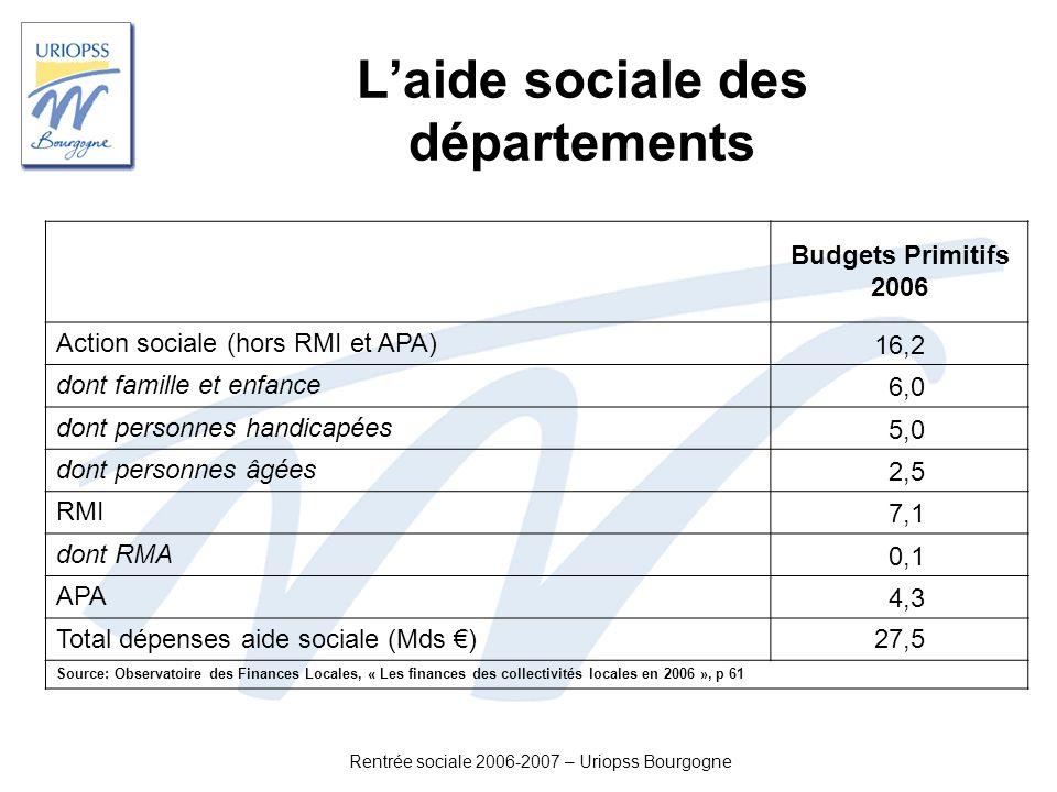 Rentrée sociale 2006-2007 – Uriopss Bourgogne Laide sociale des départements Budgets Primitifs 2006 Action sociale (hors RMI et APA) 16,2 dont famille