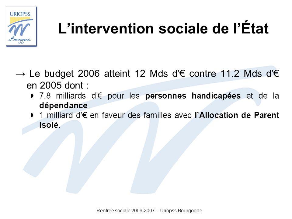 Rentrée sociale 2006-2007 – Uriopss Bourgogne Lintervention sociale de lÉtat Le budget 2006 atteint 12 Mds d contre 11.2 Mds d en 2005 dont : 7.8 mill