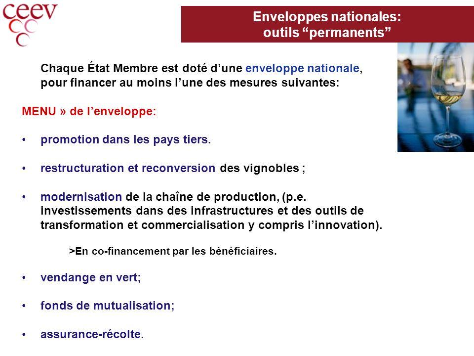 Chaque État Membre est doté dune enveloppe nationale, pour financer au moins lune des mesures suivantes: MENU » de lenveloppe: promotion dans les pays tiers.