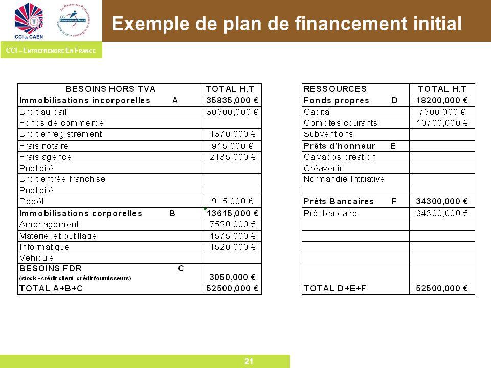 21 CCI – E NTREPRENDRE E N F RANCE 21 Exemple de plan de financement initial