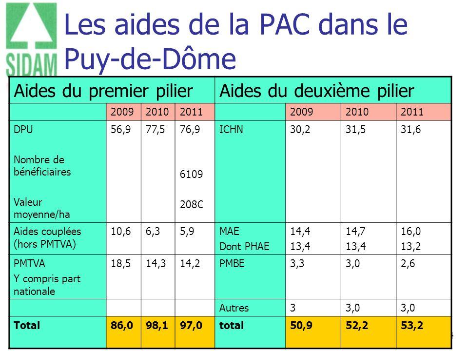 14 Les aides de la PAC dans le Puy-de-Dôme Aides du premier pilierAides du deuxième pilier 200920102011200920102011 DPU Nombre de bénéficiaires Valeur