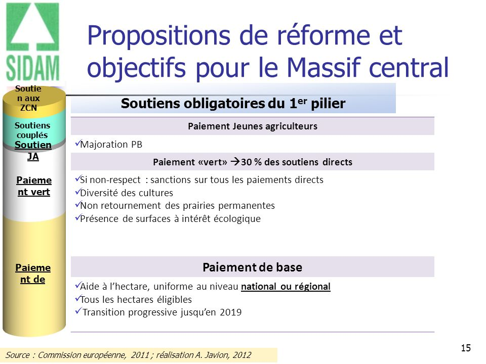 15 Propositions de réforme et objectifs pour le Massif central Soutiens obligatoires du 1 er pilier Paiement Jeunes agriculteurs Majoration PB Paiemen
