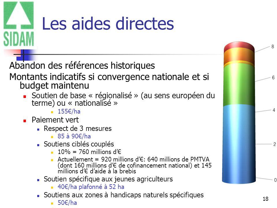 18 Les aides directes Abandon des références historiques Montants indicatifs si convergence nationale et si budget maintenu Soutien de base « régional