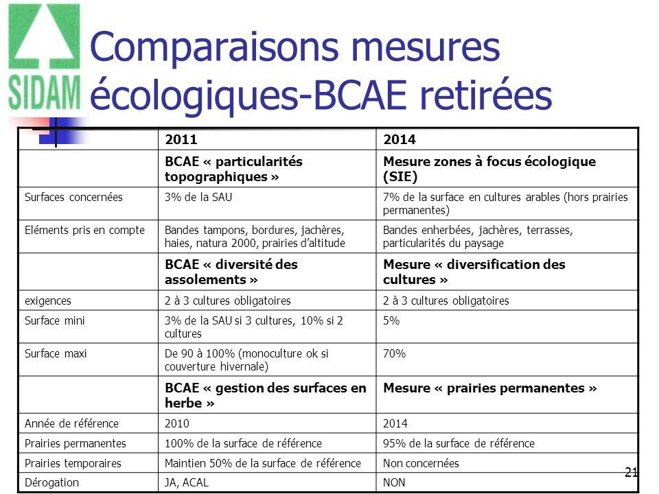 21 Comparaisons mesures écologiques-BCAE retirées 20112014 BCAE « particularités topographiques » Mesure zones à focus écologique (SIE) Surfaces conce