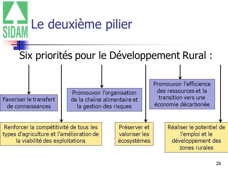 26 Le deuxième pilier Six priorités pour le Développement Rural : Favoriser le transfert de connaissances Renforcer la compétitivité de tous les types