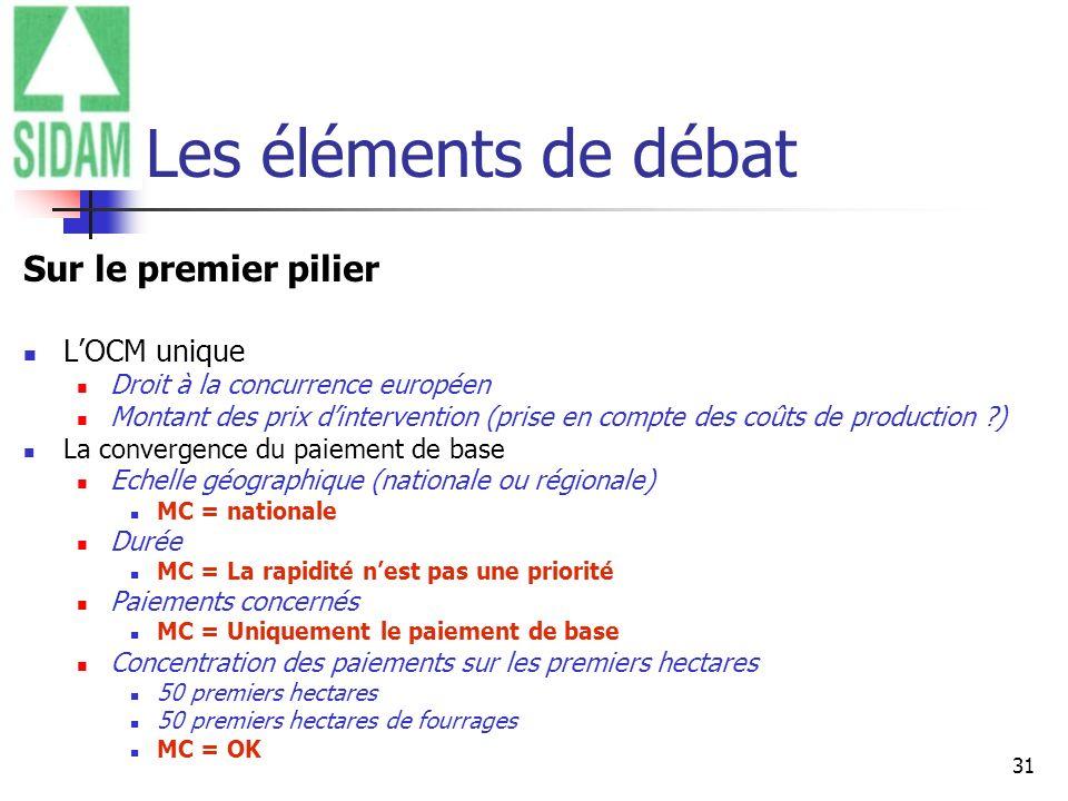 31 Les éléments de débat Sur le premier pilier LOCM unique Droit à la concurrence européen Montant des prix dintervention (prise en compte des coûts d