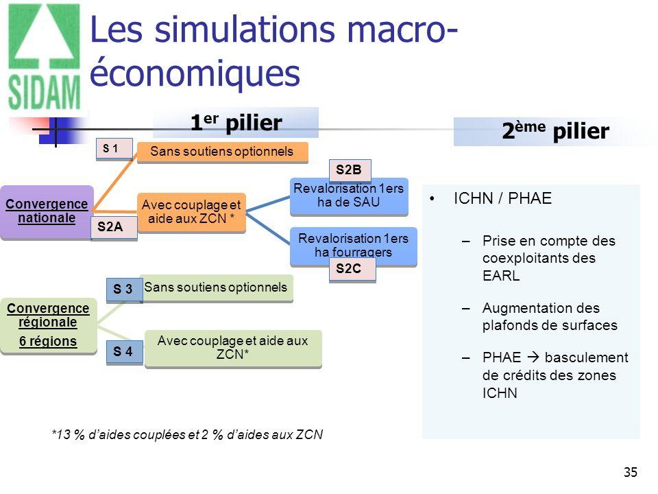 35 Les simulations macro- économiques 1 er pilier Convergence nationale Sans soutiens optionnels Avec couplage et aide aux ZCN * Revalorisation 1ers h