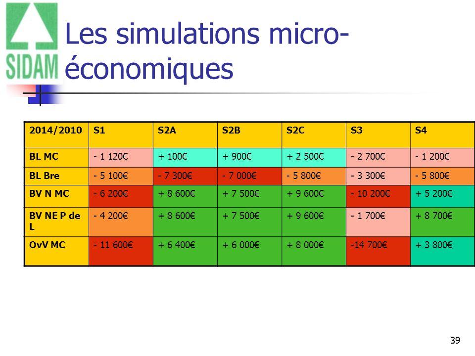 39 Les simulations micro- économiques 2014/2010S1S2AS2BS2CS3S4 BL MC- 1 120+ 100+ 900+ 2 500- 2 700- 1 200 BL Bre- 5 100- 7 300- 7 000- 5 800- 3 300-