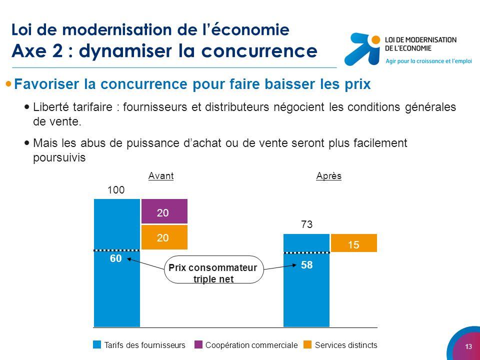 13 Loi de modernisation de léconomie Axe 2 : dynamiser la concurrence Favoriser la concurrence pour faire baisser les prix Liberté tarifaire : fournisseurs et distributeurs négocient les conditions générales de vente.
