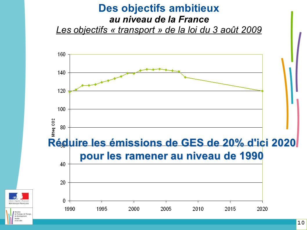 10 Des objectifs ambitieux au niveau de la France Les objectifs « transport » de la loi du 3 août 2009 Réduire les émissions de GES de 20% d ici 2020 pour les ramener au niveau de 1990