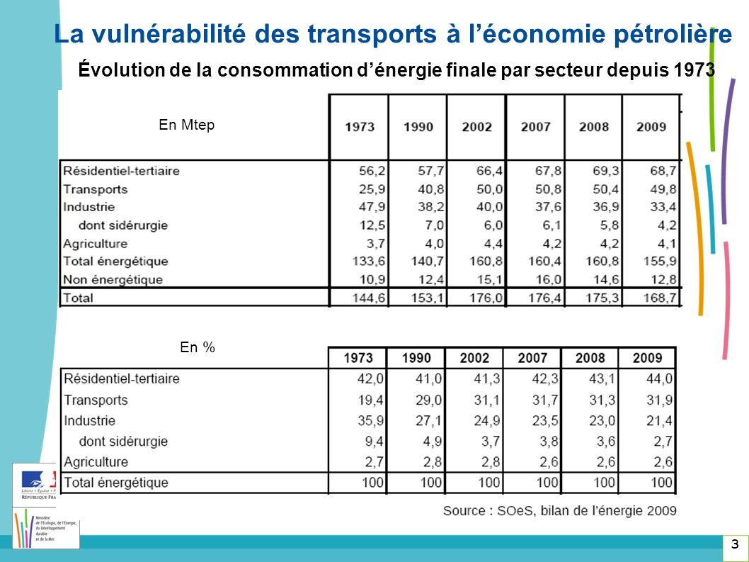 Évolution de la consommation dénergie finale par secteur depuis 1973 3 La vulnérabilité des transports à léconomie pétrolière En Mtep En %