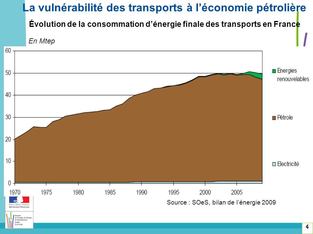 Évolution de la consommation dénergie finale des transports en France 4 La vulnérabilité des transports à léconomie pétrolière Source : SOeS, bilan de lénergie 2009 En Mtep